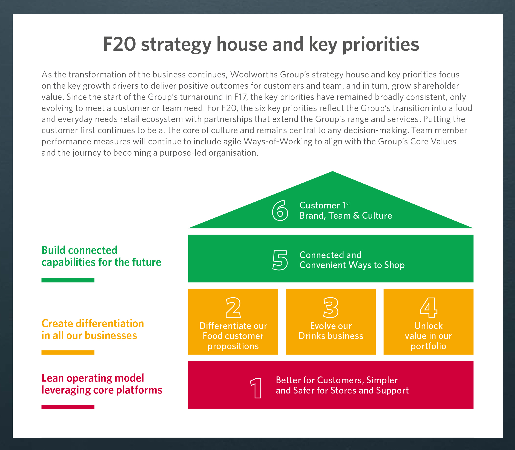 Strategy and objectives - Woolworths Group
