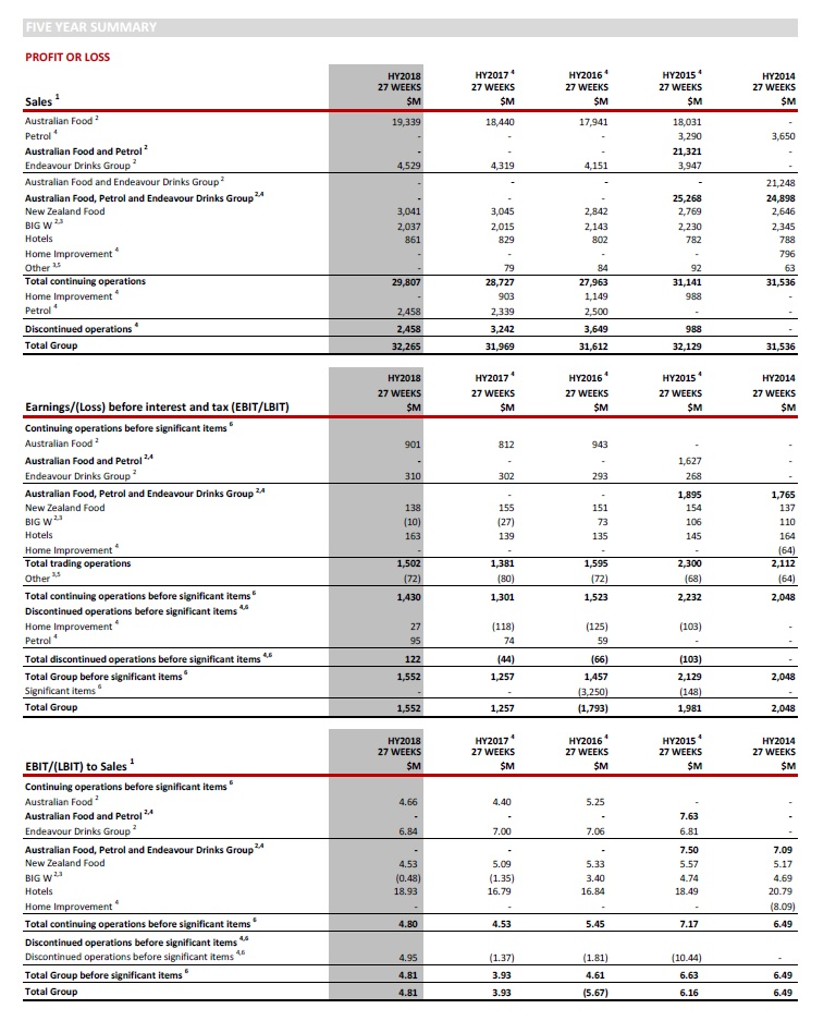 Five Year Summary Woolworths Group