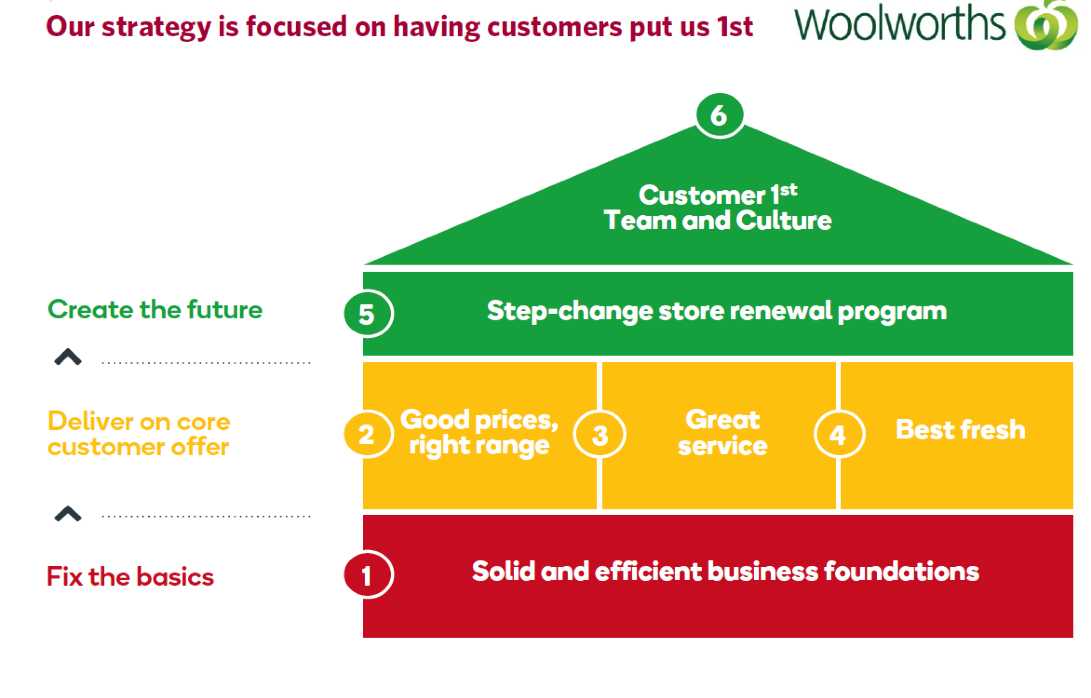 Strategy and objectives woolworths group for Strategy house template